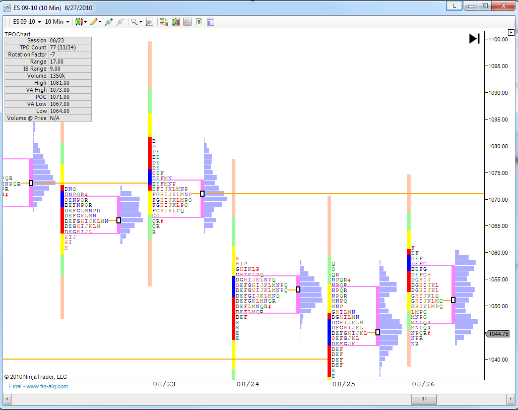 TPOChart MarketProfile