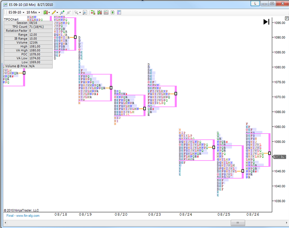 Simulation binarer handel